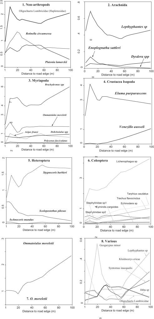 The responses of leaf litter invertebrates to environmental ...