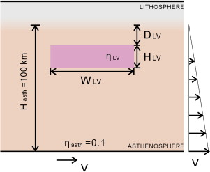 shear driven upwelling induced by lateral viscosity variations and