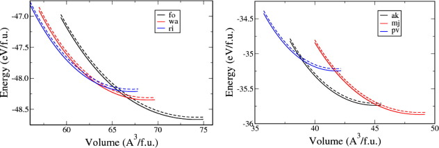 Structural Vibrational And Thermodynamic Properties Of Mg2sio4 And