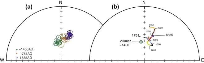 paleomagnetism dating