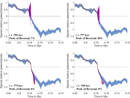 Coarse predictions of dipole reversals by low-dimensional