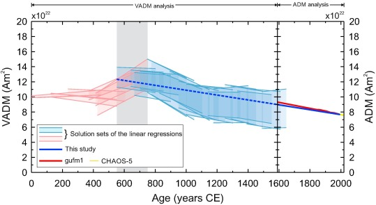 Continuous millennial decrease of the Earth's magnetic axial