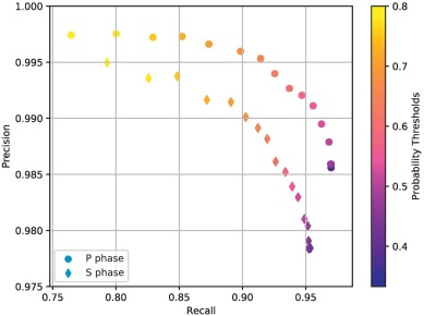 Deep learning for seismic phase detection and picking in the