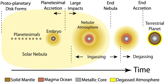 Nebular Atmosphere to Magma Ocean: A Model for Volatile Capture