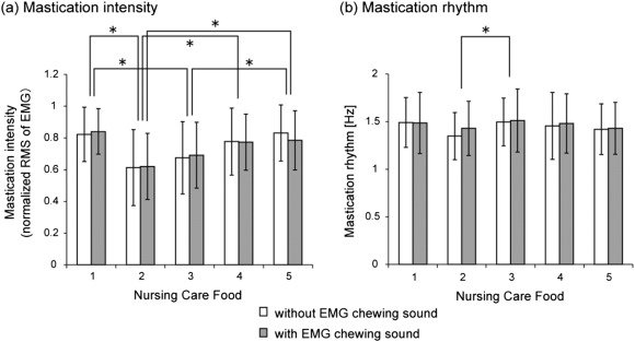The effect of a crunchy pseudo-chewing sound on perceived