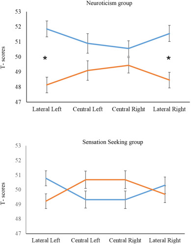 Neuroticism is associated with reduced oxygenation levels in