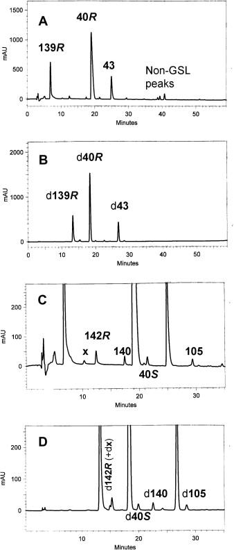 Glucosinolate structures in evolution - ScienceDirect