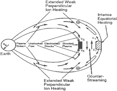 State Studies Of Earths Plasmasphere A Review