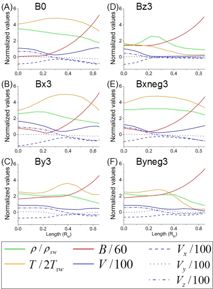 Effect Of The Interplanetary Magnetic Field Orientation And