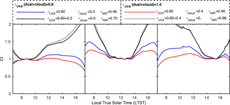 Measurement of dust optical depth using the solar irradiance