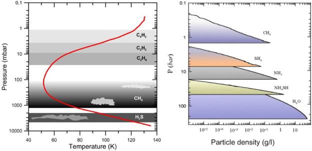 Scientific rationale for Uranus and Neptune in situ