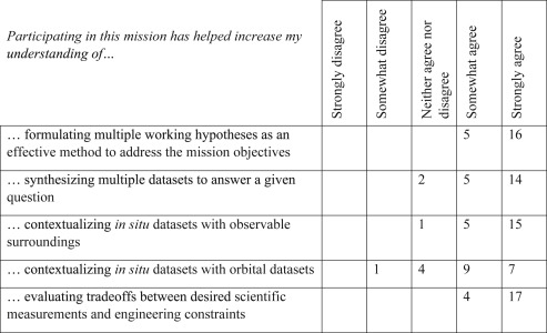 The CanMars Mars Sample Return analogue mission - ScienceDirect