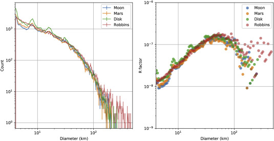 Automated crater detection on Mars using deep learning - ScienceDirect