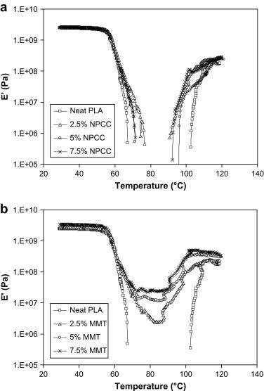 Comparison of polylactide/nano-sized calcium carbonate and
