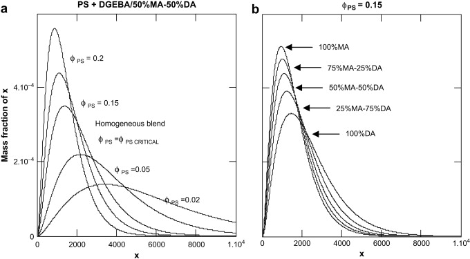 Phase diagram of different epoxy amine precursors modified with a calculated species distributions of ps in the emergent phase a for the ps dgeba50mdea 50adm 11 system at different initial volume fraction of ps ccuart Choice Image