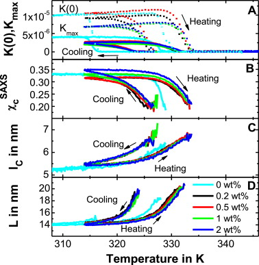 crystallization of poly ε caprolactone mwcnt composites a combined