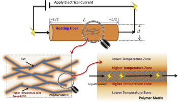 Electrical Conductivity And Joule Heating Of
