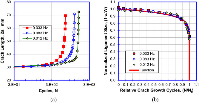 fatigue crack growth testing polymers