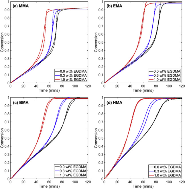 Influence of n-alkyl ester groups on efficiency of