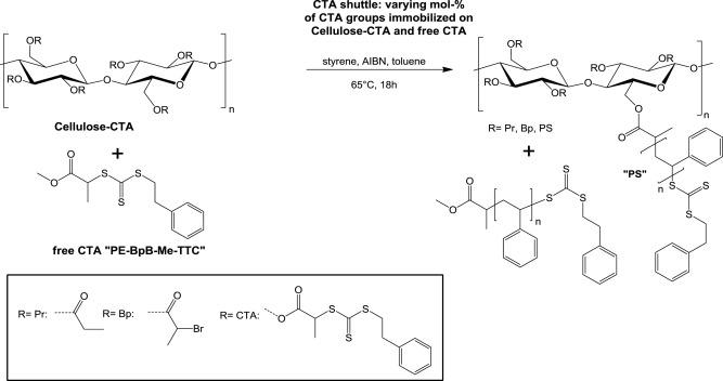Methyl ethyl cellulose fdating
