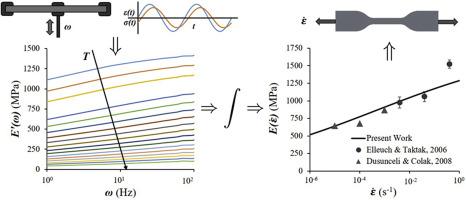 Prediction of strain rate sensitivity of high density