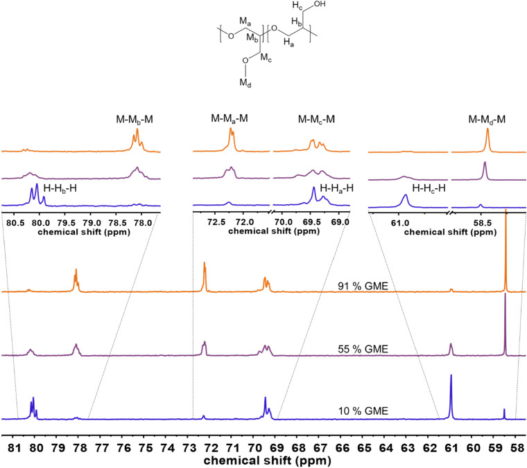 Synthesis of linear polyglycerols with tailored degree of