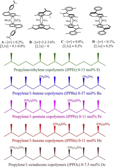 Yield behavior of random copolymers of isotactic polypropylene
