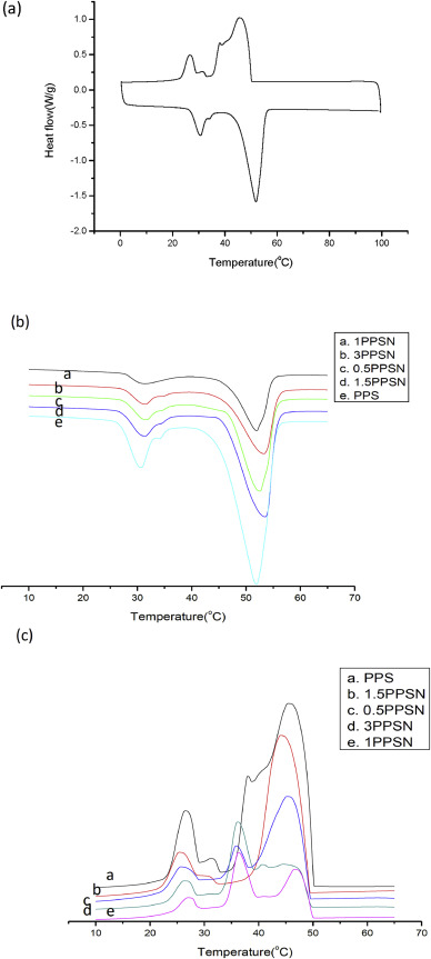 Synthesis Of Novel Phase Change Material Microcapsule And Its