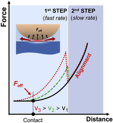 A two-step method for rate-dependent nano-indentation of hydrogels - news