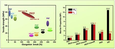 Modification of poly(ethylene 2,5-furandicarboxylate) (PEF