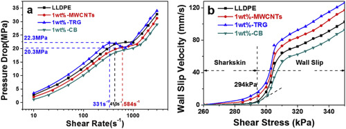 The effects of carbon materials with different dimensionalities on the flow instabilities of LLDPE (linear low density polyethylene) G Tian, J Liu, T Sun, X Wang, X Wang, H Hu, C Li, X Dong, D Wang Polymer 2018, 142, 144-154