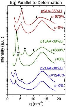 Deformation-induced morphology evolution of precise