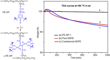 Polyethylene containing antioxidant moieties exhibiting high thermal