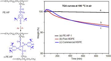 Polyethylene containing antioxidant moieties exhibiting high