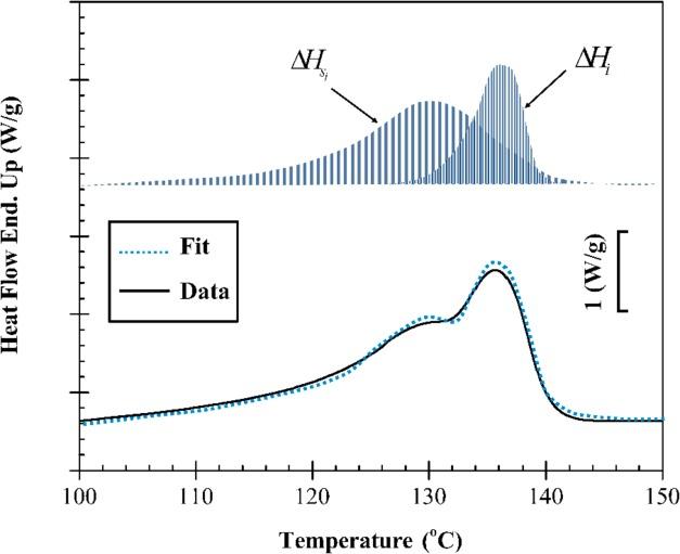 Interfaces Crystallization Viscoelasticity