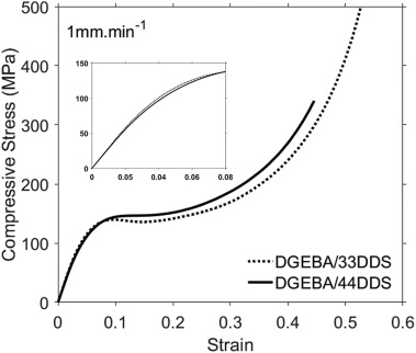 Modelling the properties of a difunctional epoxy resin cured with