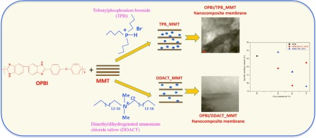 Polybenzimidazole-Clay Nanocomposite Membrane for PEM fuel cell