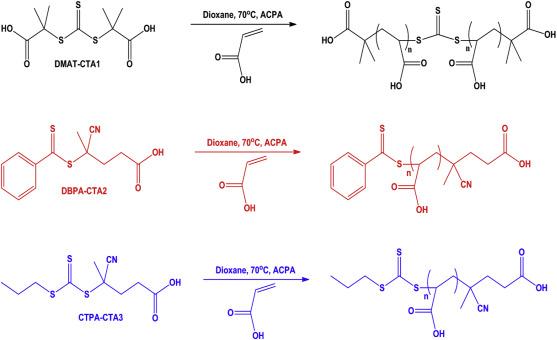 Methylation of poly(acrylic acid), prepared using RAFT