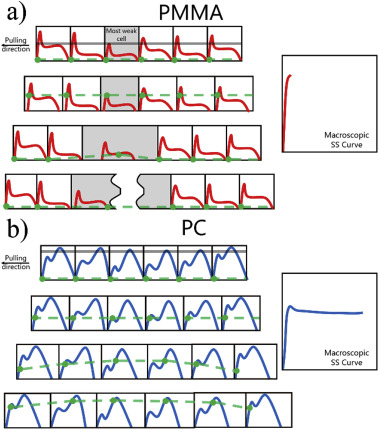 All-atom molecular dynamics study of impact fracture of