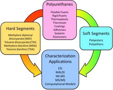 Mass spectrometry of polyurethanes - ScienceDirect