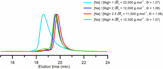 Anionic Polymerization Of Butadiene By Dialkylmagnesium Alkali Metal Alkoxide Systems In Apolar Medium Polybutadiene Microstructure And Polymerization Control Sciencedirect