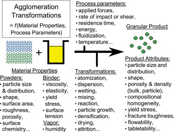 Scale-up of binder agglomeration processes - ScienceDirect