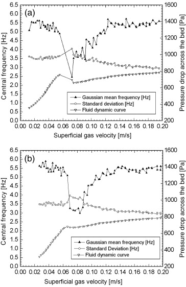 Detection of the minimum gas velocity region using Gaussian spectral