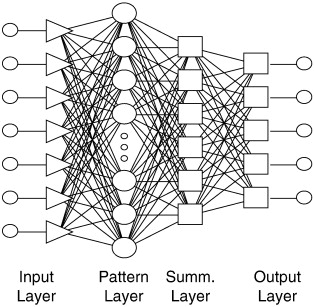 1 s2.0 S0032591009003581 gr2 comparison between two types of artificial neural networks used  at edmiracle.co