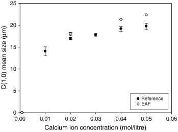 Influence of electronic antifouling on agglomeration of calcium