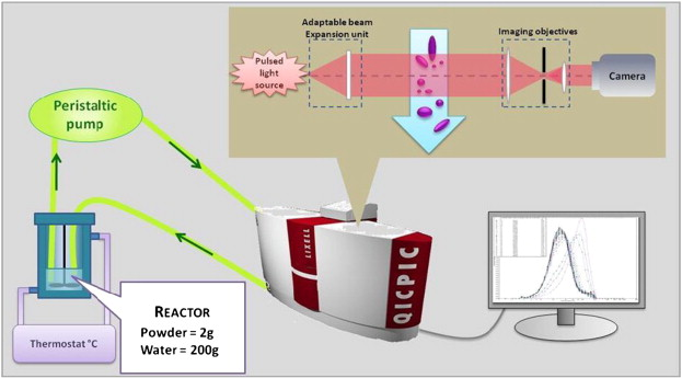 Dynamic method to characterize rehydration of powdered cocoa
