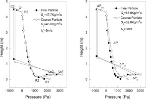 Impact of particle properties on gas solid flow in the whole