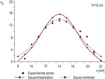 Comparative analysis of empirical descriptions of eccentric