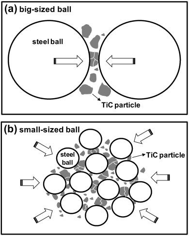 Fabrication Of Titanium Carbide Nano Powders By A Very High Speed