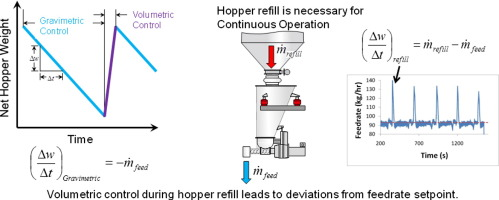 Feedrate deviations caused by hopper refill of loss-in